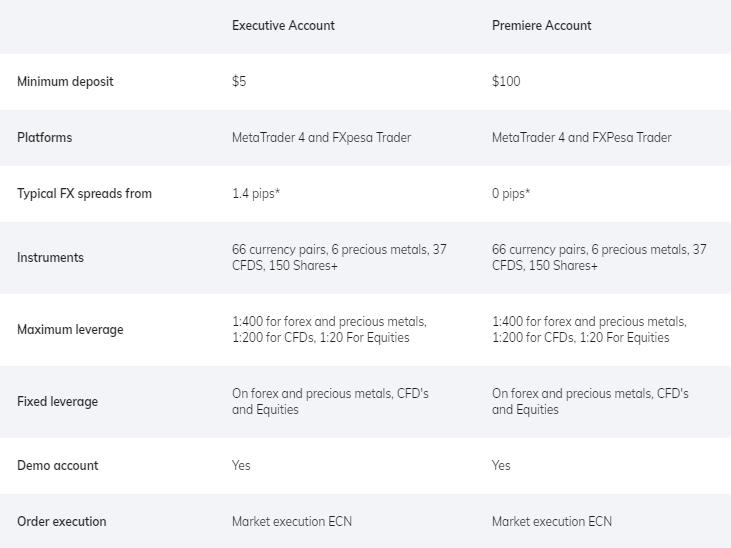 FXPesa Accounts Comparison