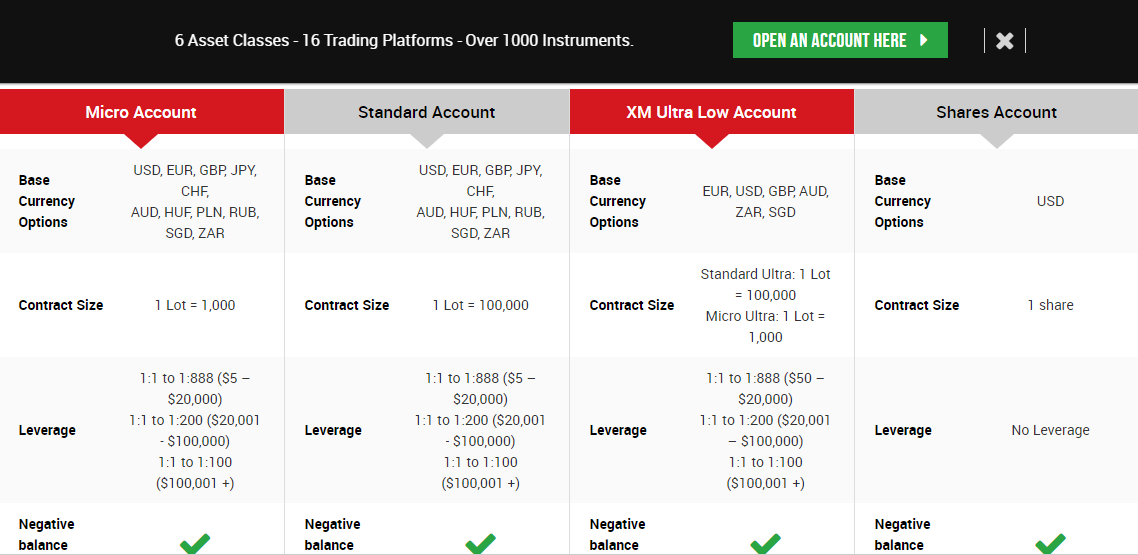 Account Types available at XM
