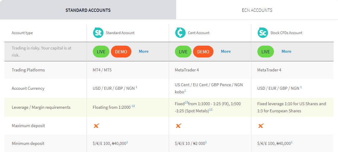 Standard Account Types at FXTM Kenya