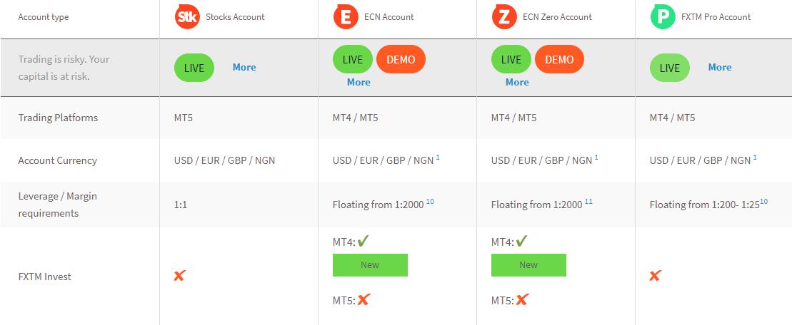 ECN Account Types at FXTM Kenya