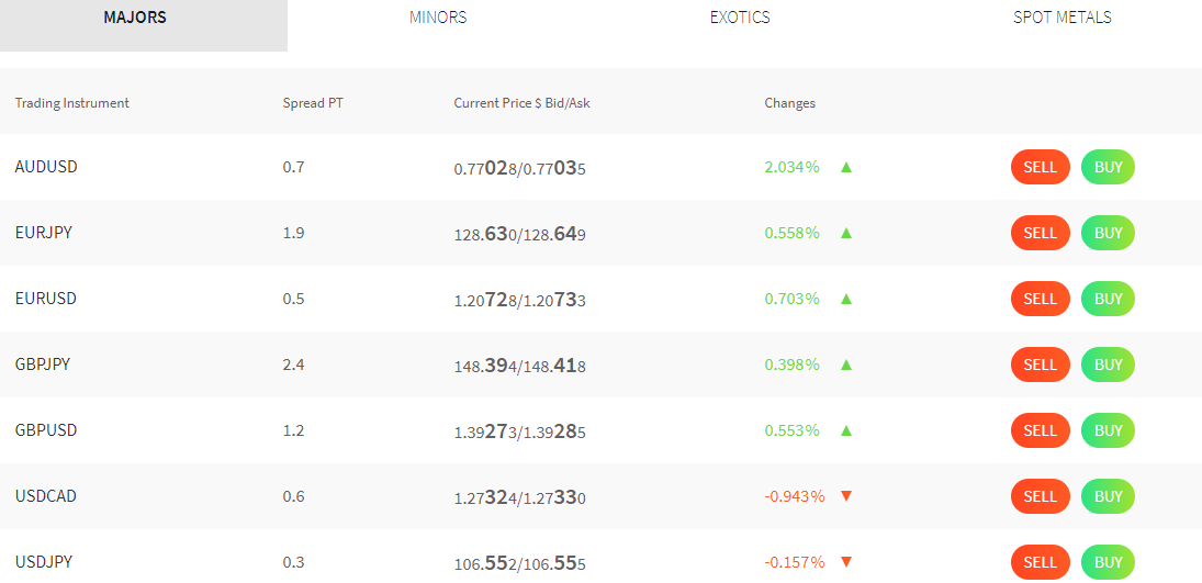 Forex Trading pairs available at FXTM