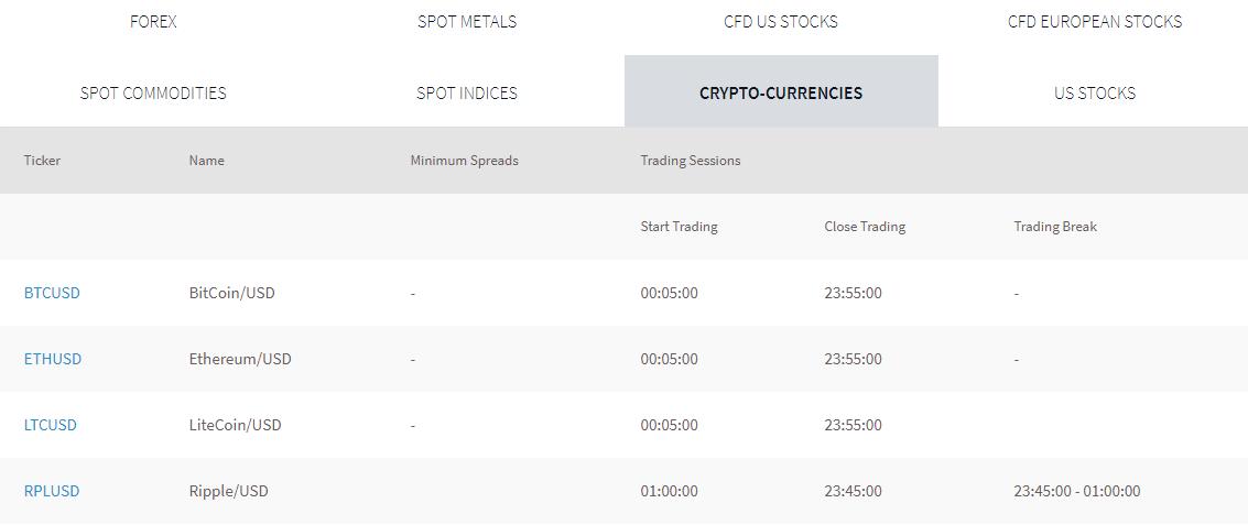 FXTM Kenya average CFD trading spread